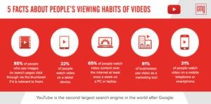 YouTube SEO – Videos work like a charm